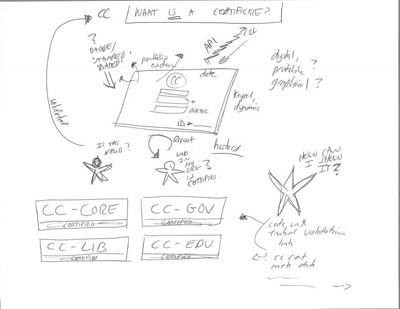 Cc Certificate Pre Work